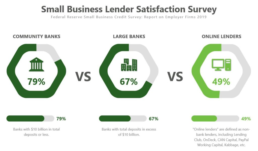 Small Business Lending Solutions